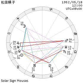 chart_松田暎子
