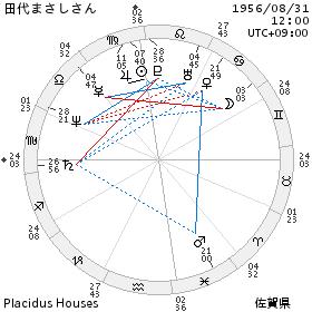 chart_田代まさしさん