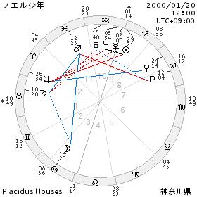 chart_ノエル少年