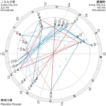chart_ノエル少年_逮捕時