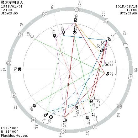 chart_榎木孝明さん_201506181200
