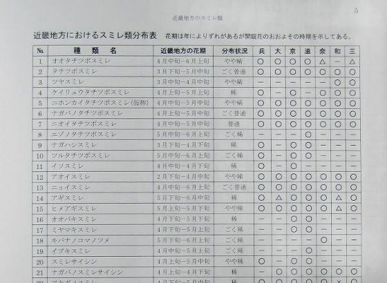 スミレ類分布表