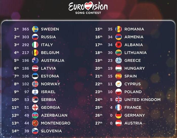 Eurovision 2015 Score