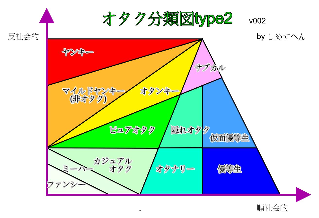 オタク分類図2v002