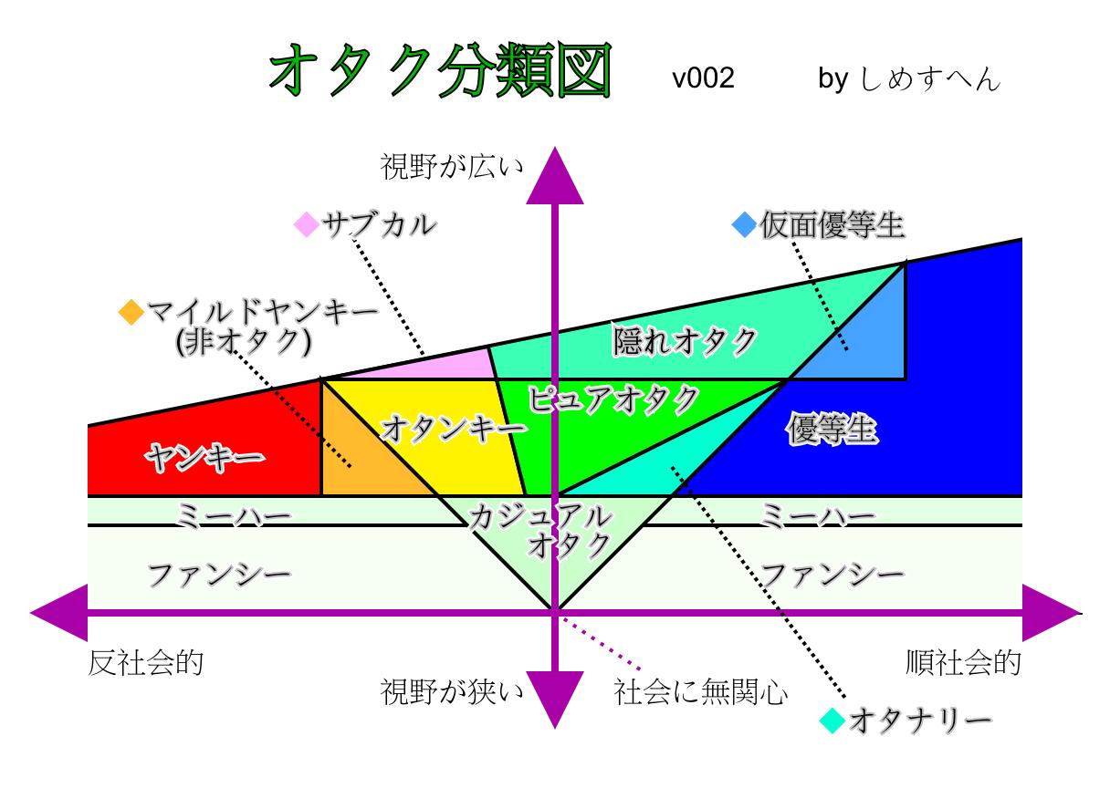 オタク分類図1v002