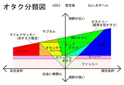 オタク分類図v001