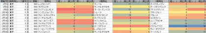 脚質傾向_東京_芝_1600m_20140105~20140223
