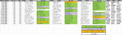 馬場傾向_阪神_芝_1600m_20140101~20140420