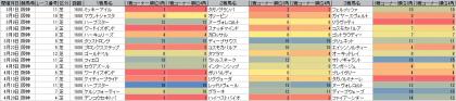 脚質傾向_阪神_芝_1600m_20140101~20140420