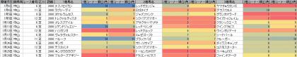 脚質傾向_中山_芝_2000m_20150101~20150301