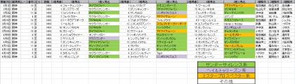 馬場傾向_阪神_芝_1400m_20140101~20140420