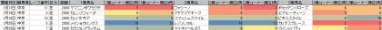 脚質傾向_中京_芝_2000m_20150101~20150308