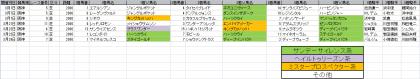 馬場傾向_阪神_芝_2000m_20150101~20150329
