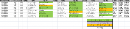 馬場傾向_阪神_芝_1600m_20150101~20150405