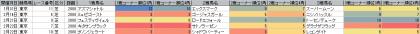 脚質傾向_東京_芝_2000m_20150101~20150419