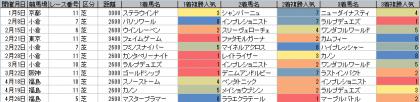 人気傾向_芝_2600m以上_20150101~20150426