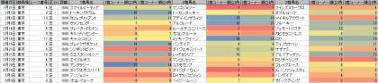 脚質傾向_東京_芝_1600m_20150101~20150503