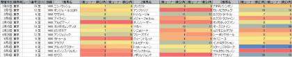 脚質傾向_東京_芝_1400m_20150101~20150510