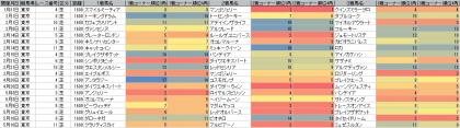 脚質傾向_東京_芝_1600m_20150101~20150510
