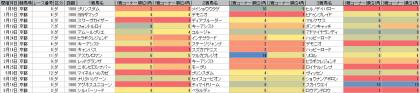 脚質傾向_京都_ダート_1900m_20150101~20150517