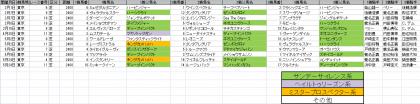 馬場傾向_東京_芝_2400m_20150101~20150524