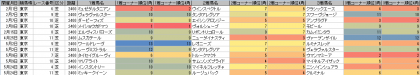 脚質傾向_東京_芝_2400m_20150101~20150524