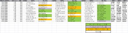 馬場傾向_阪神_芝_2000m_20150101~20150607