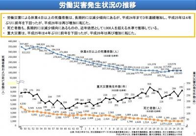 労働災害(推移H26年まで)