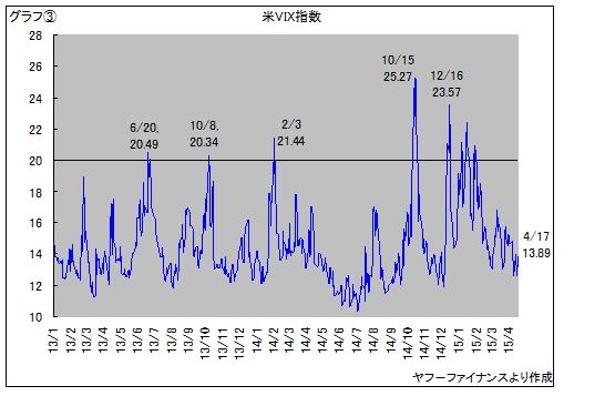 米恐怖指数