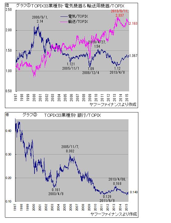 対東証株価指数比