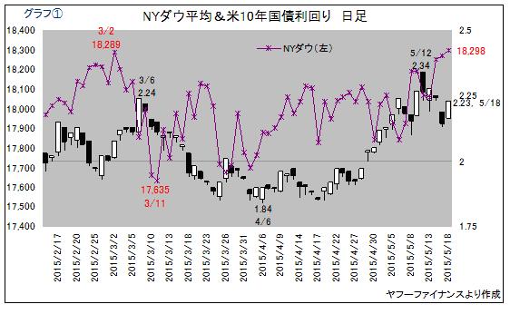 米株&国債