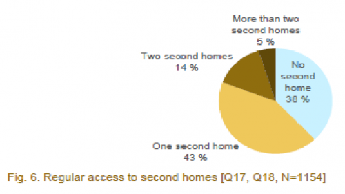 regular access to second homes