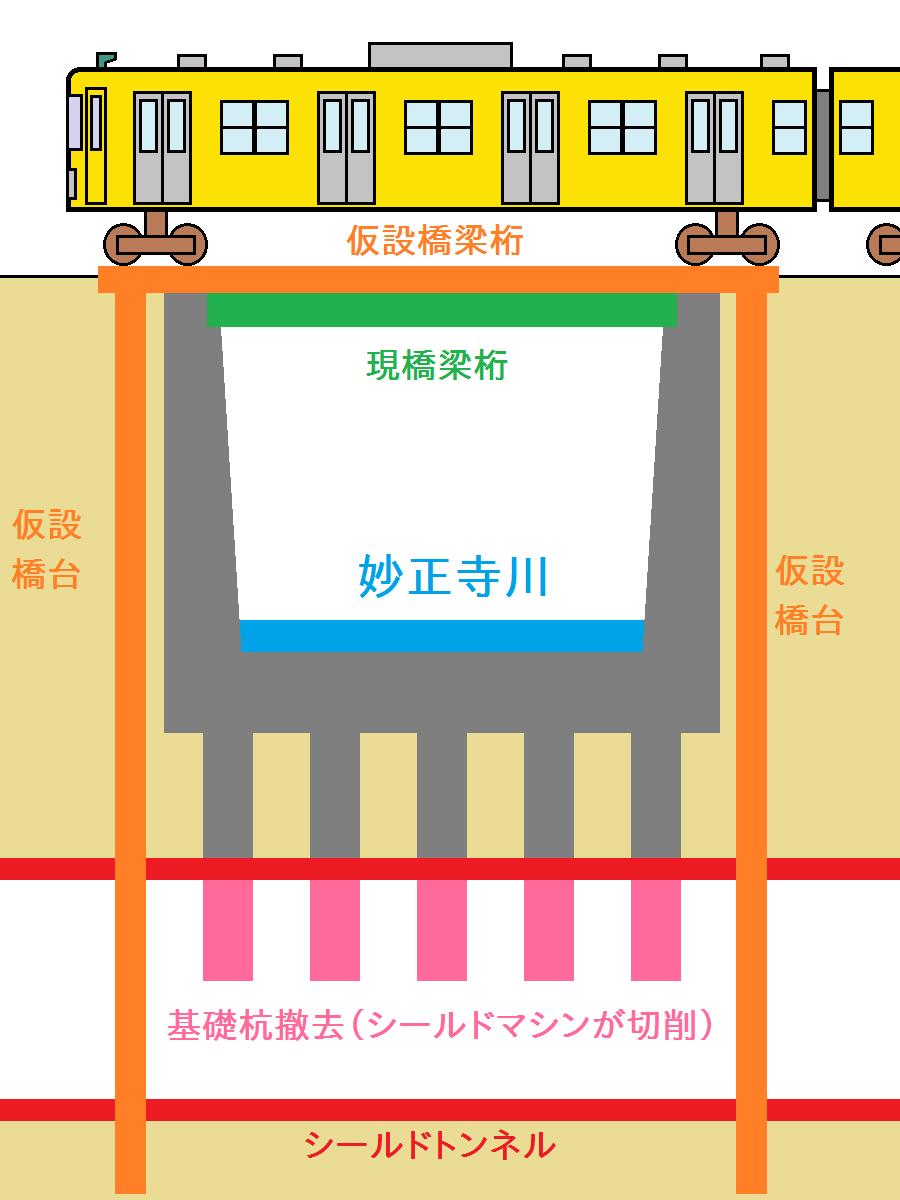 第四妙正寺川橋梁と妙正寺川河床の受け替えのイメージ。