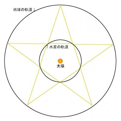 水星と地球のハーモニー五芒星