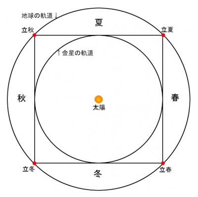 地球と金星の軌道の調和