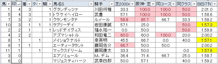 鳴尾記念(アナログ)