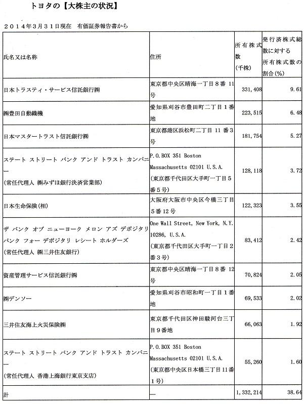 30 トヨタの大株主