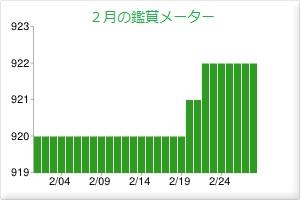201502鑑賞メーター