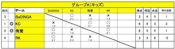 舞 Battle.10 グループA