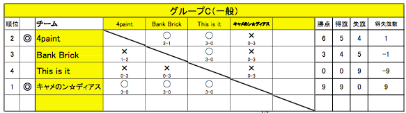 舞 Battle.10 グループC