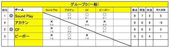 舞 Battle.10 グループD