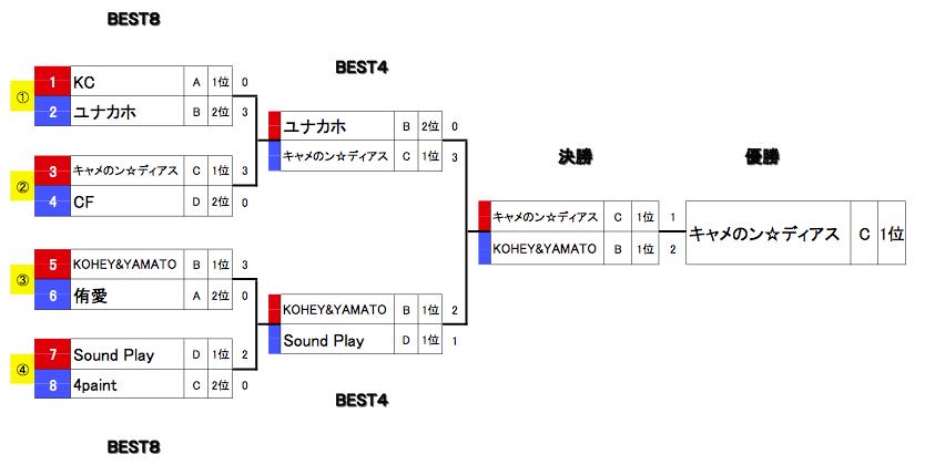 舞 Battle.10 決勝トーナメント