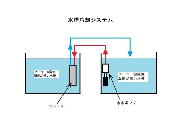 水槽冷却システム