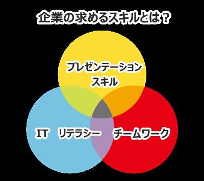企業の求めるスキル 1