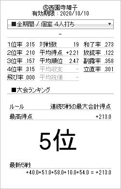 tenhou_prof_20150531.png