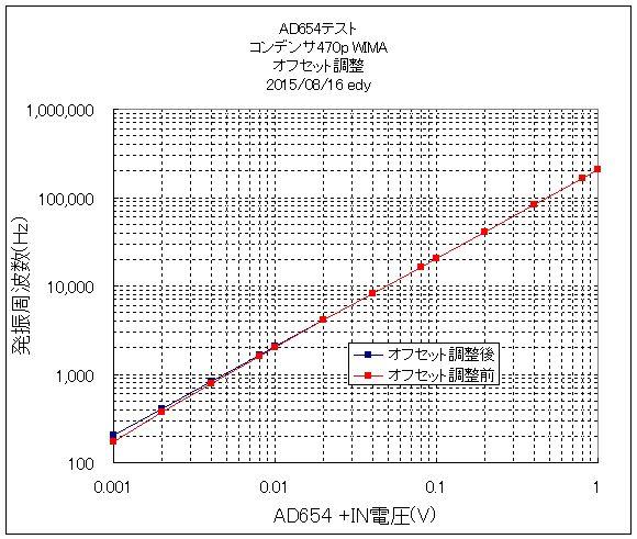 AD654_470pF_WIMA_offsetON_OFF1.jpg