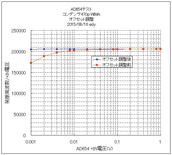 AD654_470pF_WIMA_offsetON_OFF2.jpg