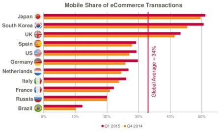 Criteo社のモバイルコマース市場分析