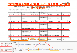 損保ジャパン日本興亜(株)共生状況リスト