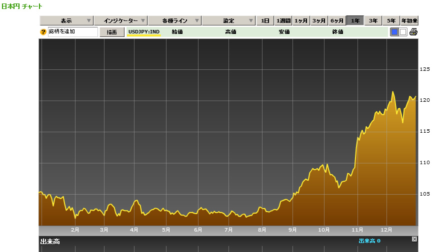 2014年度ドル為替
